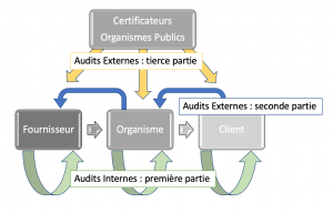 Audit interne et externe