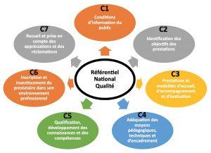 Les 7 critères du Référentiel National Qualité