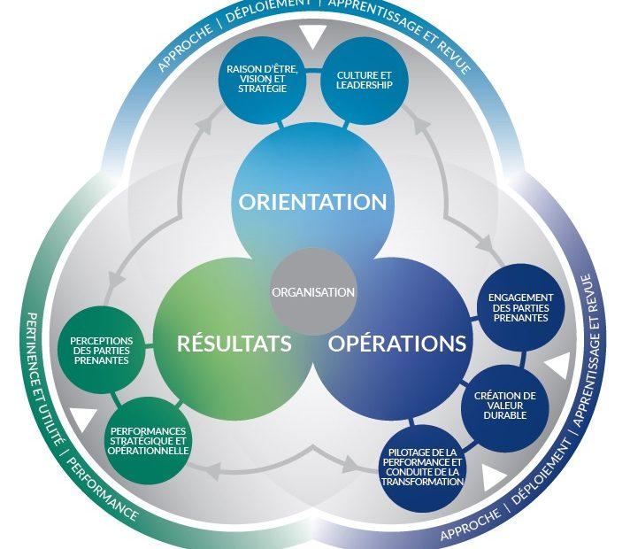Schéma du modèle EFQM 2020